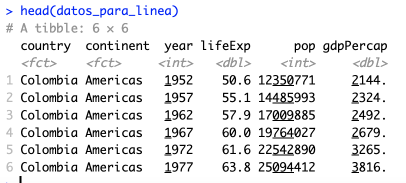 Los datos de colombia