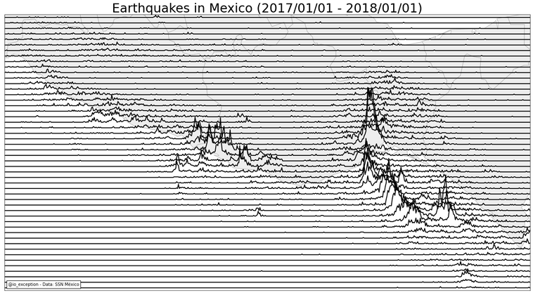 Cover image for Visualizando temblores con ridgeline plots